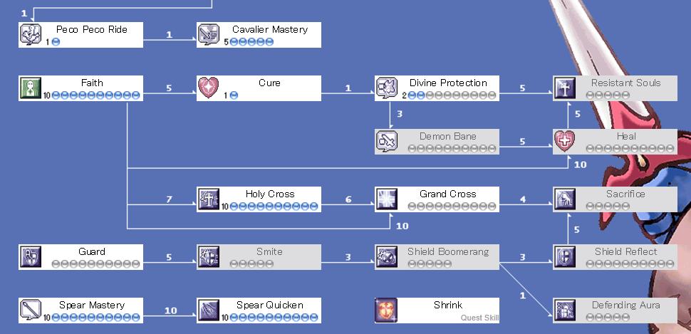 Crusader Holy Cross Guide, Stat Skill Equip | Ragnarok Guide