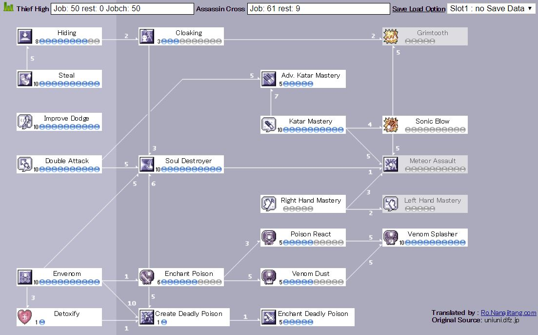 Assassin Cross Guide : PVP+WoE Build   Ragnarok Guide